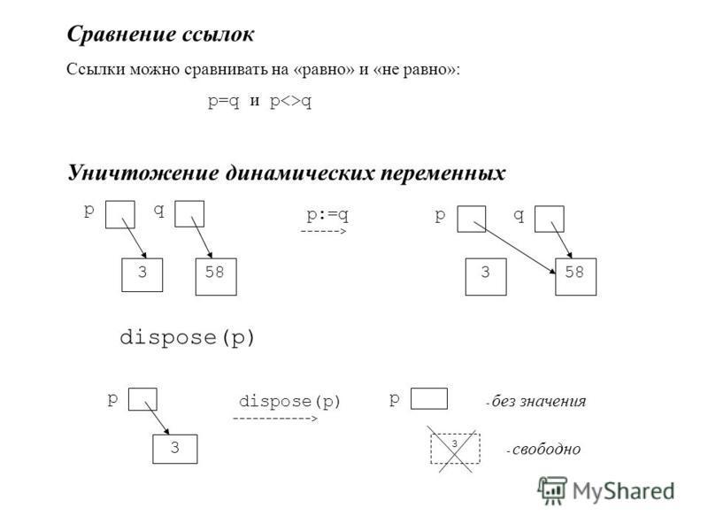 Сравнение ссылок Ссылки можно сравнивать на «равно» и «не равно»: p=q и p<>q Уничтожение динамических переменных p:=q ------> p 3 q 58 pq 3 dispose(p) ------------> p 3 p 3 - свободно - без значения