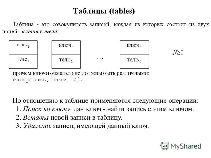 Таблицы (tables) Таблица - это совокупность записей, каждая из которых состоит из двух полей - ключа и тела: причем ключи обязательно должны быть различными: ключ i ключ j, если i j. ключ 1 тело 1 ключ 2 тело 2 ключ N тело N … N 0 По отношению к табл