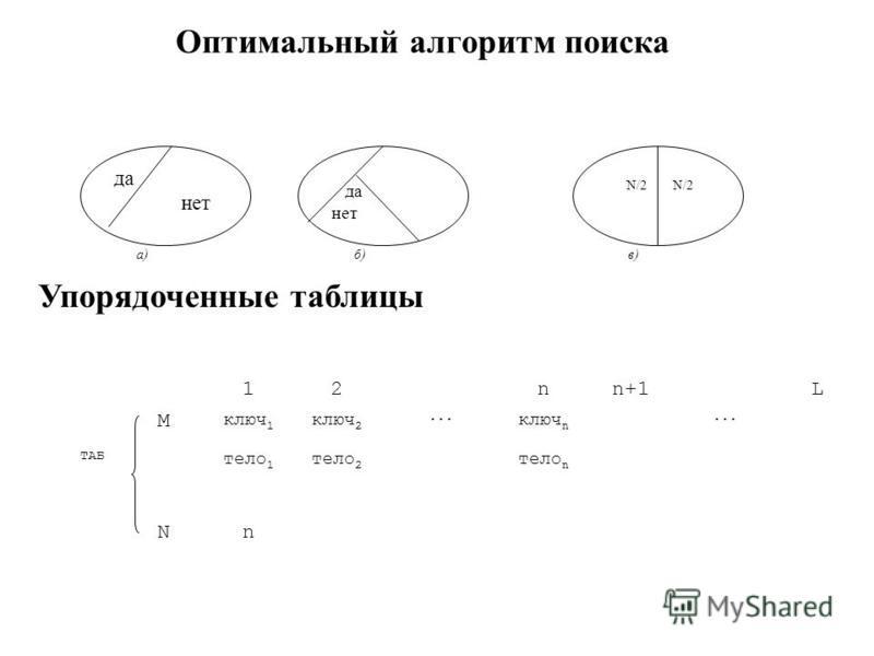 Оптимальный алгоритм поиска а) да нет б) да нет в) N/2 N/2 Упорядоченные таблицы 12 nn+1 L M ключ 1 ключ 2... ключ n... TАБ тело 1 тело 2 тело n Nn