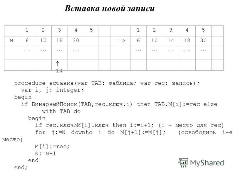 Вставка новой записи 12345 12345 M6101830 ==>610141830... 14 procedure вставка(var TAB: таблица; var rec: запись); var i, j: integer; begin if Бинарный Поиск(TAB,rec.ключ,i) then TAB.M[i]:=rec else with TAB do begin if rec.ключ>M[i].ключ then i:=i+1;