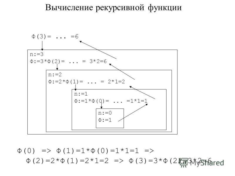 Вычисление рекурсивной функции n:=3 Ф:=3*Ф(2)=... = 3*2=6 n:=2 Ф:=2*Ф(1)=... = 2*1=2 n:=1 Ф:=1*Ф(0)=... =1*1=1 n:=0 Ф:=1 Ф(3)=... =6 Ф(0) => Ф(1)=1*Ф(0)=1*1=1 => Ф(2)=2*Ф(1)=2*1=2 => Ф(3)=3*Ф(2)=3*2=6