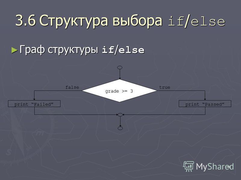 16 3.6Структура выбора if / else Граф структуры if / else Граф структуры if / else truefalse print Failedprint Passed grade >= 3