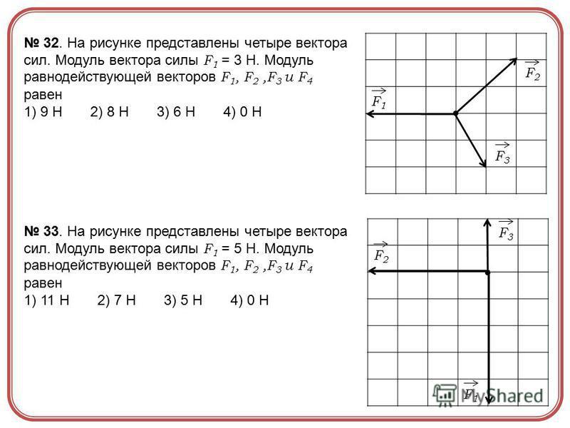 F1F1 F3F3 F2F2 F1F1 F3F3 F2F2 32. На рисунке представлены четыре вектора сил. Модуль вектора силы F 1 = 3 Н. Модуль равнодействующей векторов F 1, F 2,F 3 u F 4 равен 1) 9 Н 2) 8 Н 3) 6 Н 4) 0 Н 33. На рисунке представлены четыре вектора сил. Модуль