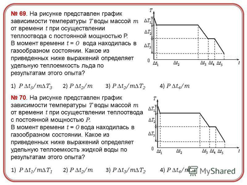 69. На рисунке представлен график зависимости температуры Т воды массой m от времени t при осуществлении теплоотвода с постоянной мощностью Р. В момент времени t = 0 вода находилась в газообразном состоянии. Какое из приведенных ниже выражений опреде