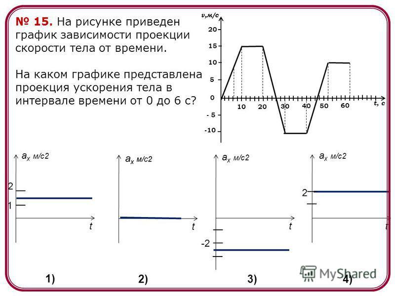15. На рисунке приведен график зависимости проекции скорости тела от времени. На каком графике представлена проекция ускорения тела в интервале времени от 0 до 6 с? a x м/c2 tt t t 2 1 -2 2 1) 2)3) 4) 2010 30 4050 60 v,м/с t, c -10 0 - 5 5 10 15 20