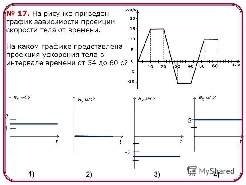 17. На рисунке приведен график зависимости проекции скорости тела от времени. На каком графике представлена проекция ускорения тела в интервале времени от 54 до 60 с? a x м/c2 tt t t 2 1 -2 2 1) 2)3) 4) 2010 30 4050 60 v,м/с t, c -10 0 - 5 5 10 15 20