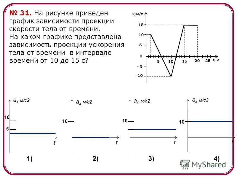 a x м/c2 tt t t 10 5 1)2)3)4) 31. На рисунке приведен график зависимости проекции скорости тела от времени. На каком графике представлена зависимость проекции ускорения тела от времени в интервале времени от 10 до 15 с? 10 10105 15 20202525 v,м/с t,