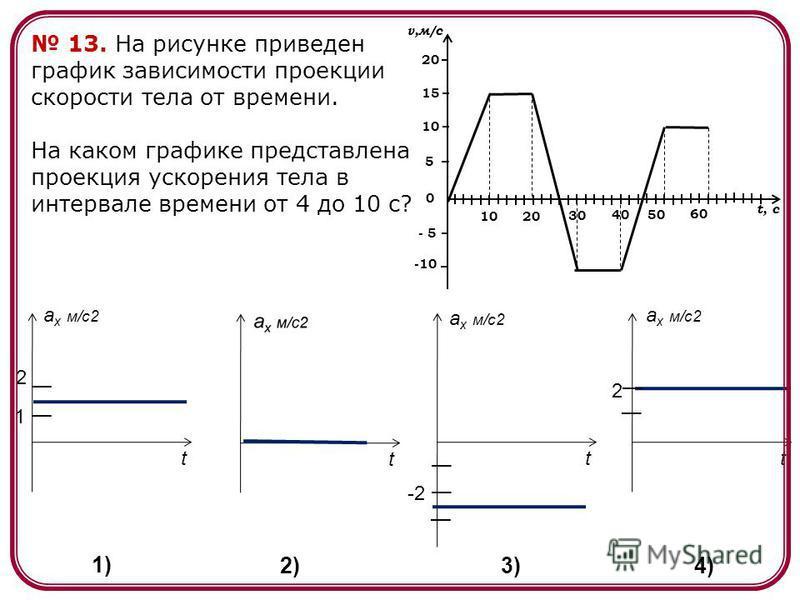 13. На рисунке приведен график зависимости проекции скорости тела от времени. На каком графике представлена проекция ускорения тела в интервале времени от 4 до 10 с? a x м/c2 tt t t 2 1 -2 2 1) 2)3) 4) 2010 30 4050 60 v,м/с t, c -10 0 - 5 5 10 15 20