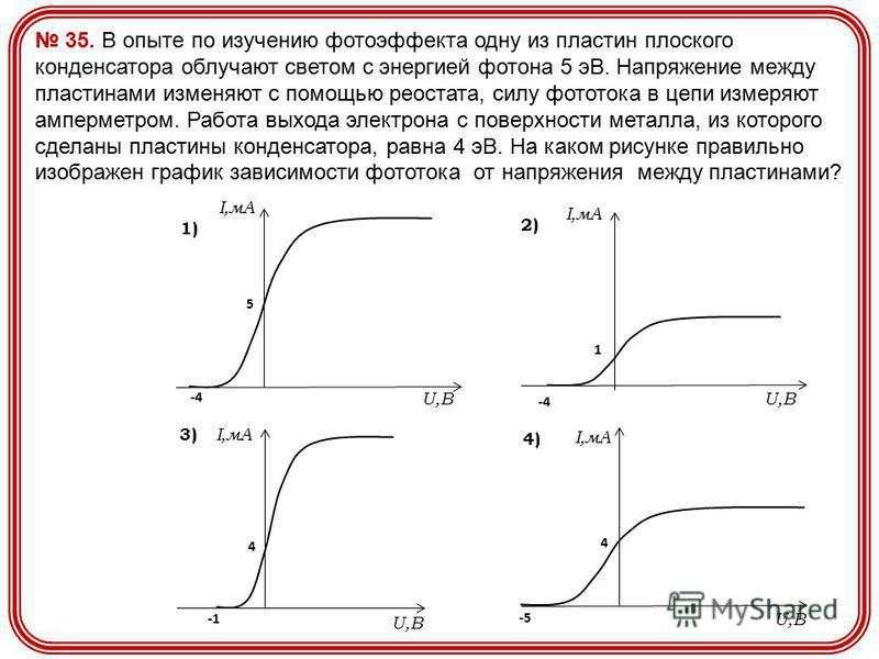 35. В опыте по изучению фотоэффекта одну из пластин плоского конденсатора облучают светом с энергией фотона 5 эВ. Напряжение между пластинами изменяют с помощью реостата, силу фототока в цепи измеряют амперметром. Работа выхода электрона с поверхност