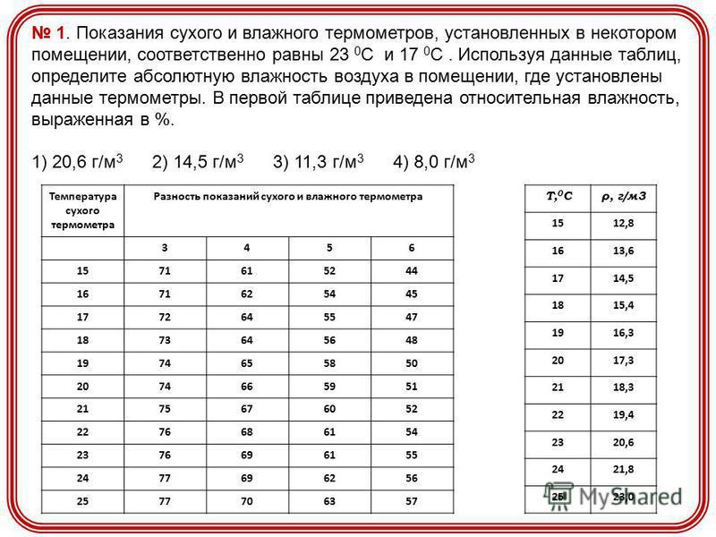 1. Показания сухого и влажного термометров, установленных в некотором помещении, соответственно равны 23 0 С и 17 0 С. Используя данные таблиц, определите абсолютную влажность воздуха в помещении, где установлены данные термометры. В первой таблице п