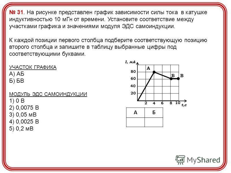 31. На рисунке представлен график зависимости силы тока в катушке индуктивностью 10 м Гн от времени. Установите соответствие между участками графика и значениями модуля ЭДС самоиндукции. К каждой позиции первого столбца подберите соответствующую пози