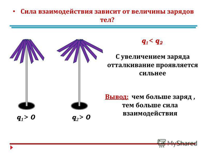 q 1 > 0q 2 > 0 q 1 < q 2 Сила взаимодействия зависит от величины зарядов тел ? С увеличением заряда отталкивание проявляется сильнее Вывод : чем больше заряд, тем больше сила взаимодействия