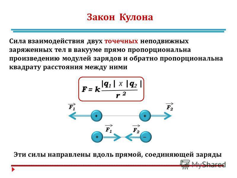Закон Кулона Сила взаимодействия двух точечных неподвижных заряженных тел в вакууме прямо пропорциональна произведению модулей зарядов и обратно пропорциональна квадрату расстояния между ними | q 1 | х |q 2 | F = k r 2r 2 ++ F1F1 F2F2 + _ F1F1 F2F2 Э
