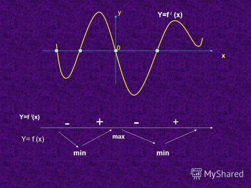 у х 0 - + + - Y=f / (x) Y= f (x) min max