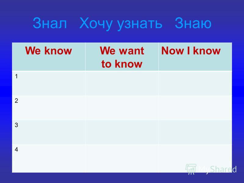 Знал Хочу узнать Знаю We knowWe want to know Now I know 1 2 3 4