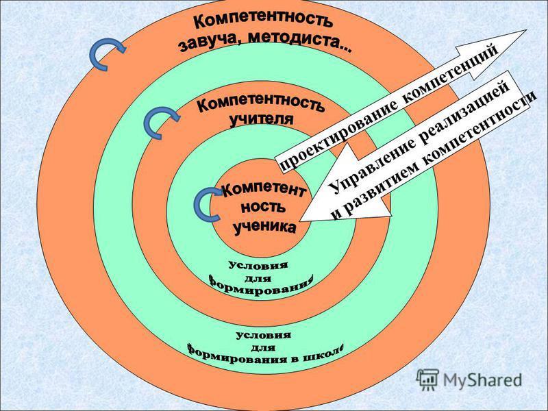 проектирование компетенций Управление реализацией и развитием компетентностьи