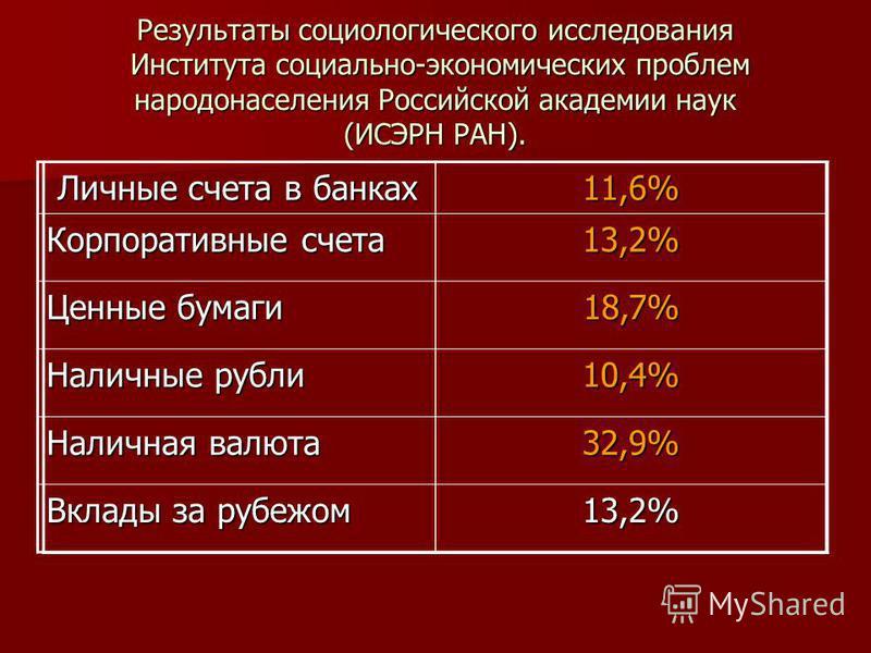 Результаты социологического исследования Института социально-экономических проблем народонаселения Российской академии наук (ИСЭРН РАН). Личные счета в банках Личные счета в банках 11,6% Корпоративные счета 13,2% Ценные бумаги 18,7% Наличные рубли 10