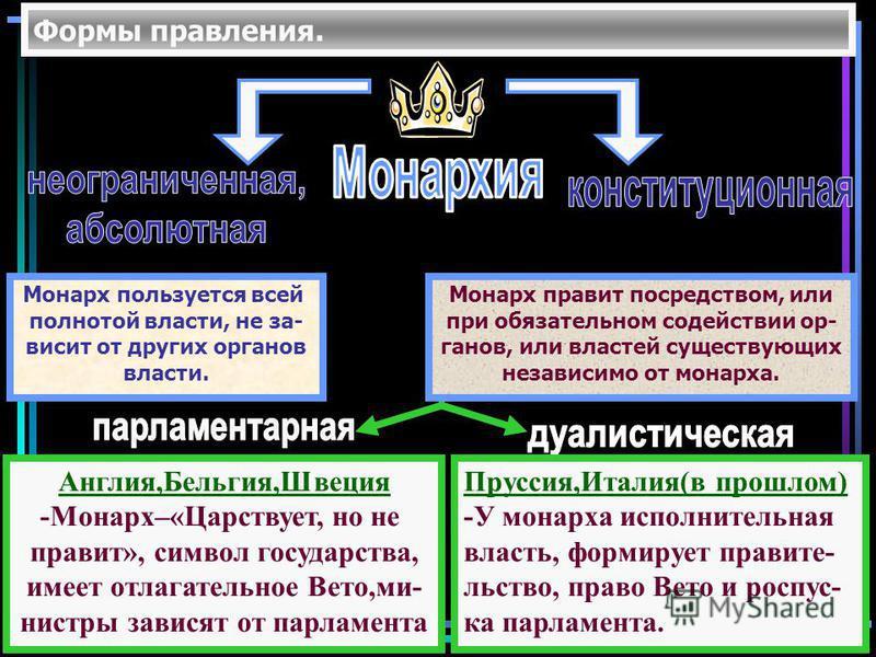 Формы правления. Монарх пользуется всей полнотой власти, не за- висит от других органов власти. Монарх правит посредством, или при обязательном содействии ор- ганов, или властей существующих независимо от монарха. Пруссия,Италия(в прошлом) -У монарха