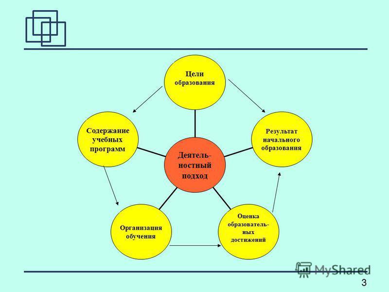 3 Содержание учебных программ Организация обучения Оценка образовательных достижений Результат начального образования Цели образования Деятель- ностный подход