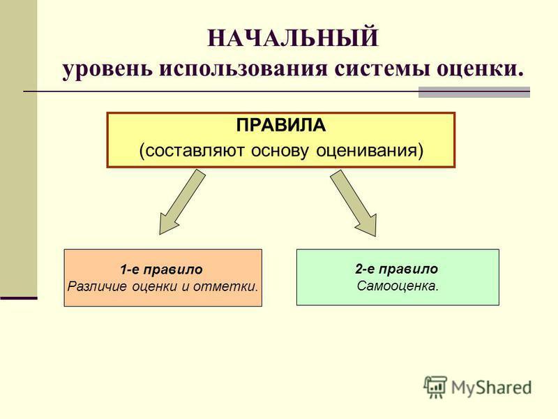 НАЧАЛЬНЫЙ уровень использования системы оценки. ПРАВИЛА (составляют основу оценивания) 1-е правило Различие оценки и отметки. 2-е правило Самооценка.