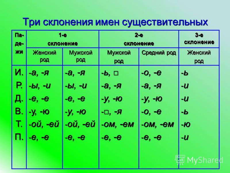 Три склонения имен существитальных Па-де-жи 1-есклонение 2-есклонение 3-е склонение Женский род Мужской род Мужскойрод Средний род Женскийрод И.Р.Д.В.Т.П. - а, -я - ы, -и - е, -е - у, -ю - ой, -ей - е, -е - а, -я - ы, -и - е, -е - у, -ю - ой, -ей - е