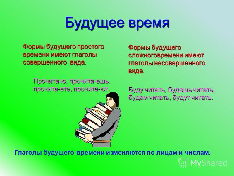 Будущее время Формы будущего простого времени имеют глаголы совершенного вида. Прочита-ю, прочита-ешь, прочита-дети, прочита-ют. Формы будущего сложного времени имеют глаголы несовершенного вида. Буду читать, будешь читать, будем читать, будут читать