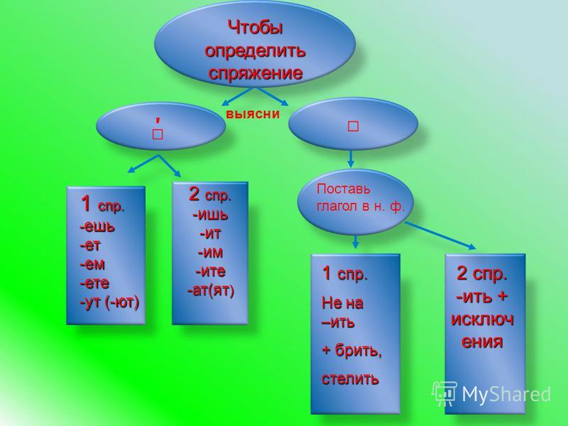 Чтобы определжить спряжение выясни 2 спр. -ишь-ит-им-ита -ат(ат ) 1 спр. - ешь -ет-ем-дети -ут (-ют) Поставь глагол в н. ф. 1 спр. Не на –жить + бржить, стелжить 2 спр. -жить + исключения