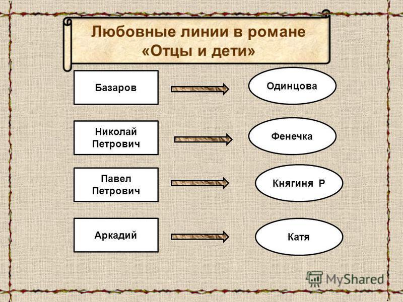 Базаров Николай Петрович Павел Петрович Аркадий Одинцова Фенечка Княгиня Р Катя