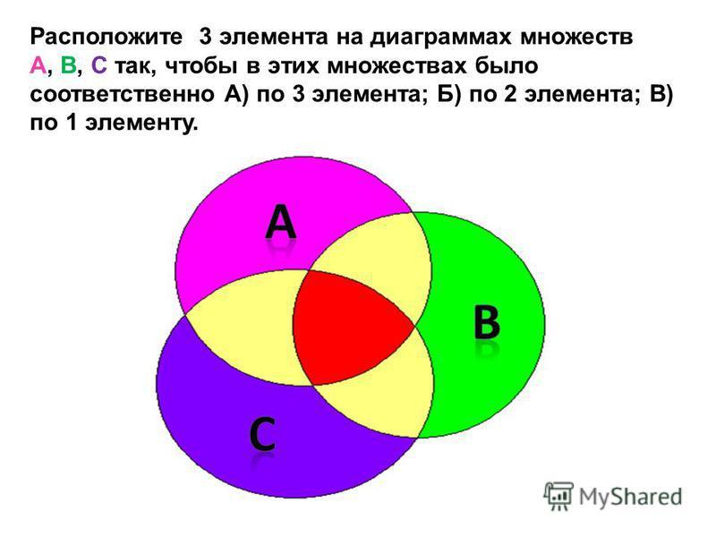 Расположите 3 элемента на диаграммах множеств А, В, С так, чтобы в этих множествах было соответственно А) по 3 элемента; Б) по 2 элемента; В) по 1 элементу.