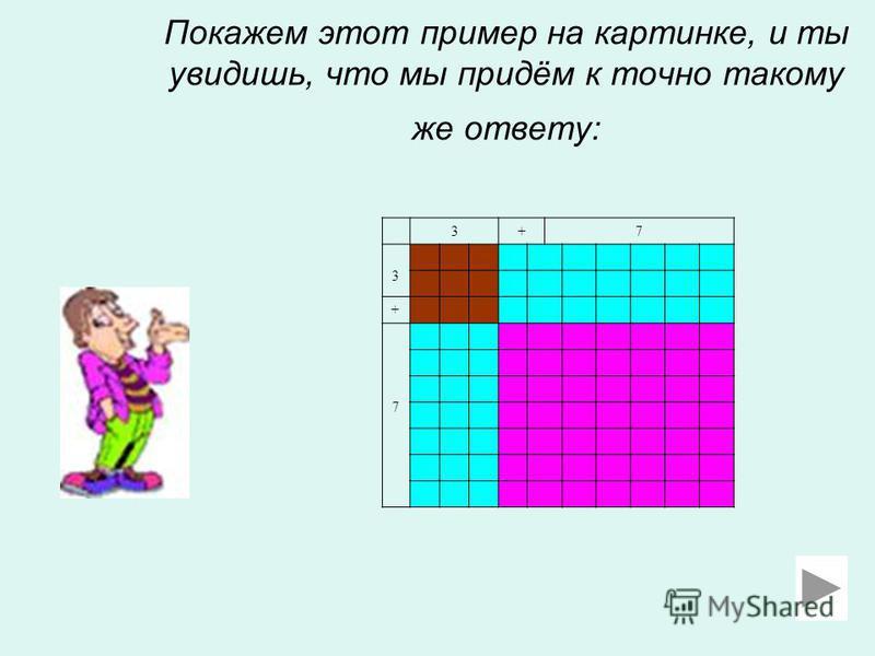 Покажем этот пример на картинке, и ты увидишь, что мы придём к точно такому же ответу: 3+7 3 + 7