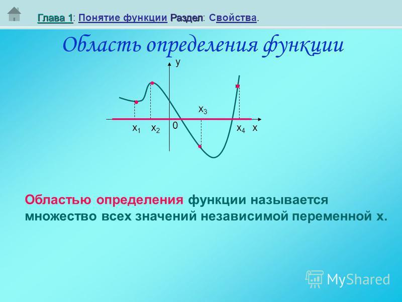Область определения функциии Глава 1Глава 1Раздел Глава 1: Понятие функциии Раздел: Свойства. Глава 1 у х 0 Областью определения функциии называется множество всех значений независимой переменной х. х 1 х 1 х 2 х 2 х 3 х 3 х 4 х 4
