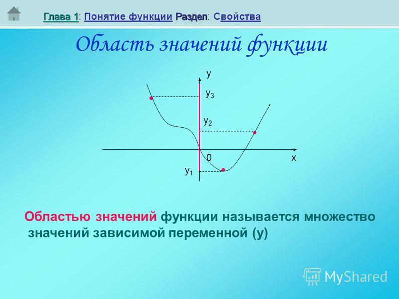 Область значений функциии Глава 1Глава 1Раздел Глава 1: Понятие функциии Раздел: Свойства Глава 1 у х 0 Областью значений функциии называется множество значений зависимой переменной (у) у 1 у 1 у 2 у 2 у 3 у 3