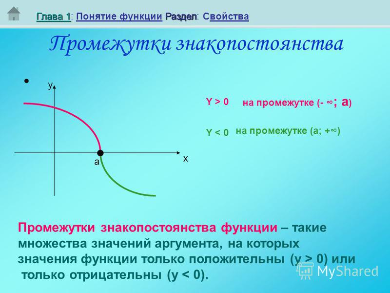 Глава 1Глава 1Раздел Глава 1: Понятие функциии Раздел: Свойства Глава 1 Промежутки знакопостоянства y x Промежутки знакопостоянства функциии – такие множества значений аргумента, на которых значения функциии только положительны (y > 0) или только отр