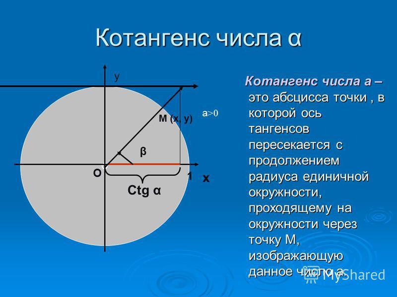 Котангенс числа α Котангенс числа а – это абсцисса точки, в которой ось тангенсов пересекается с продолжением радиуса единичной окружности, проходящему на окружности через точку М, изображающую данное число а. Котангенс числа а – это абсцисса точки,