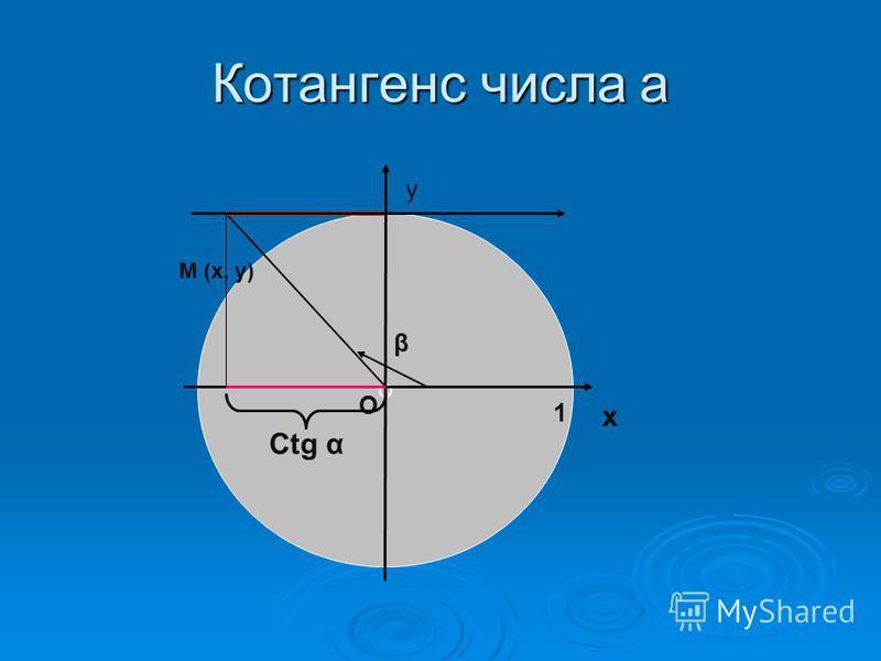 Котангенс числа а О β х у О 1 Ctg α М (х, у)