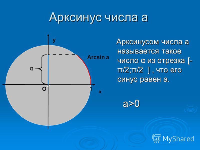 Арксинус числа а Арксинусом числа а называется такое число α из отрезка [- π/2;π/2 ], что его синус равен а. Арксинусом числа а называется такое число α из отрезка [- π/2;π/2 ], что его синус равен а. а>0 а>0 О х у О1 Arcsin a α