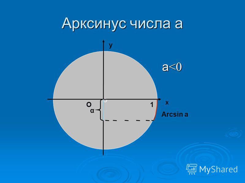 Арксинус числа а а <0 а <0 О х у О1 Arcsin a α