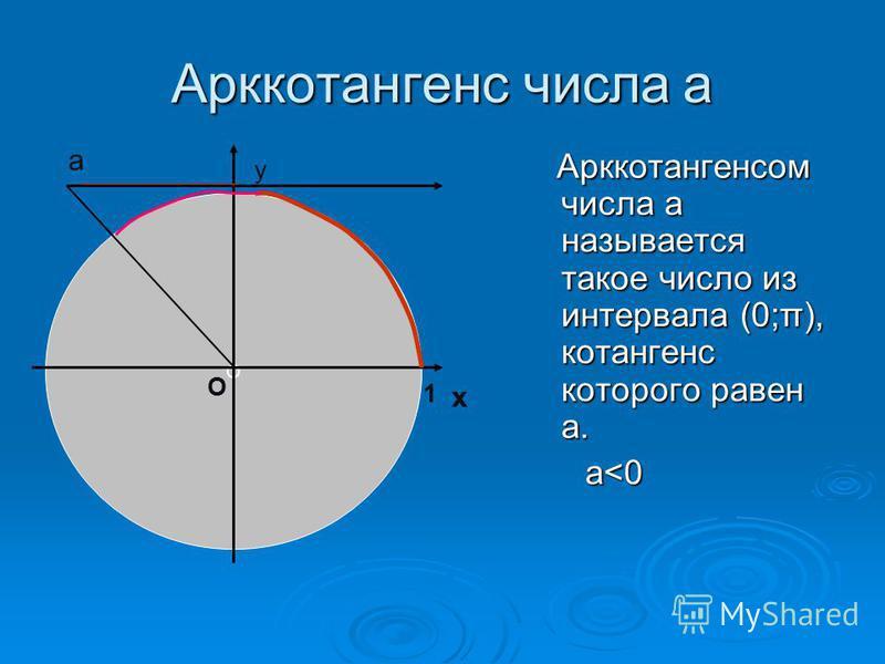 Арккотангенс числа а Арккотангенсом числа а называется такое число из интервала (0;π), котангенс которого равен а. Арккотангенсом числа а называется такое число из интервала (0;π), котангенс которого равен а. а<0 а<0 О х у О 1 а