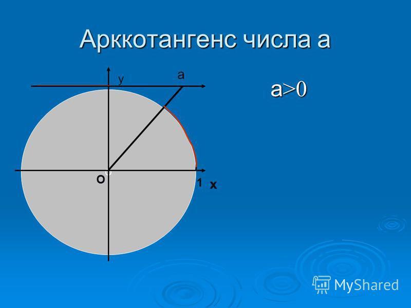 Арккотангенс числа а а >0 а >0 О х у О 1 а
