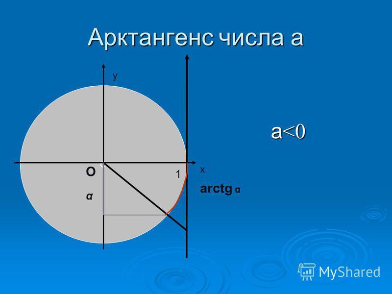 Арктангенс числа а а <0 а <0 О α х у О 1 arctg α