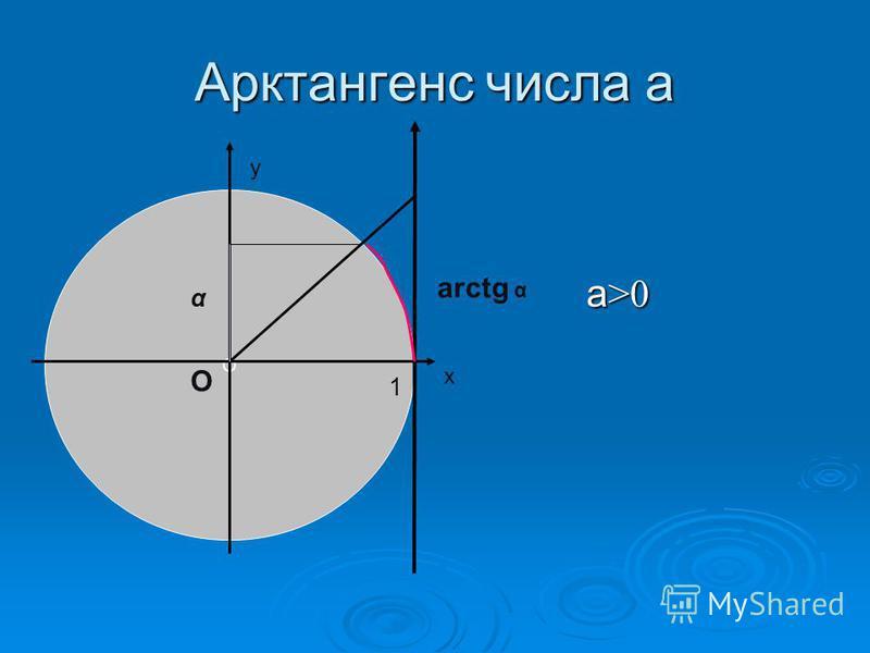 Арктангенс числа а а >0 а >0 О α х у О 1 arctg α