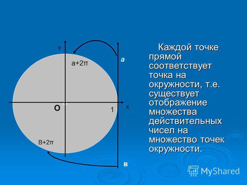 Каждой точке прямой соответствует точка на окружности, т.е. существует отображение множества действительных чисел на множество точек окружности. Каждой точке прямой соответствует точка на окружности, т.е. существует отображение множества действительн