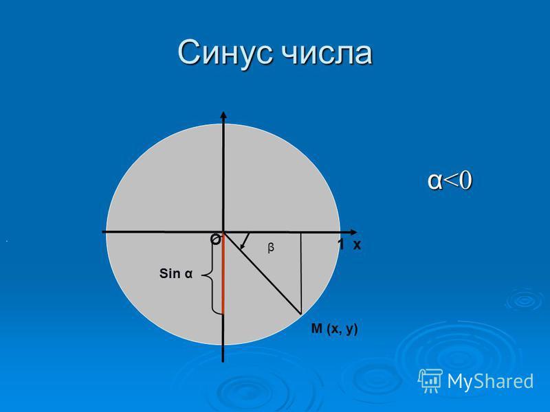 Синус числа α <0 α <0 β х М (х, у) Sin α О 1