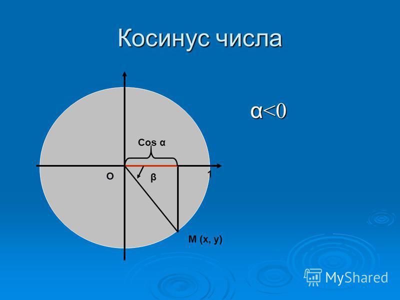 Косинус числа α <0 α <0 β М (х, у) О Cos α 1