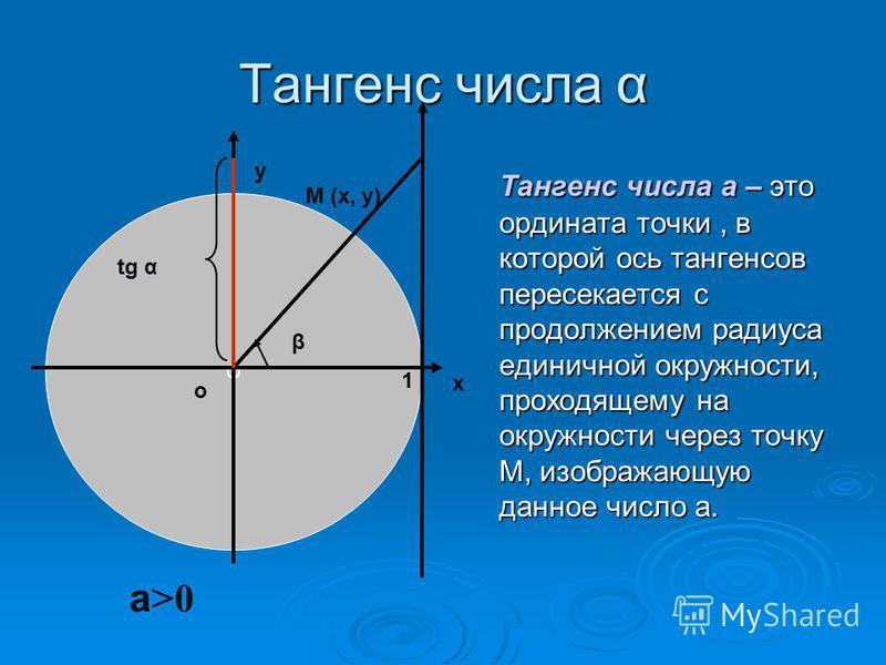 Тангенс числа α Тангенс числа а – это ордината точки, в которой ось тангенсов пересекается с продолжением радиуса единичной окружности, проходящему на окружности через точку М, изображающую данное число а. О β х у о tg α 1 а >0 М (х, у)