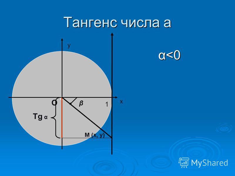 Тангенс числа а α<0 α<0 О β х у О 1 Tg α М (х, у)
