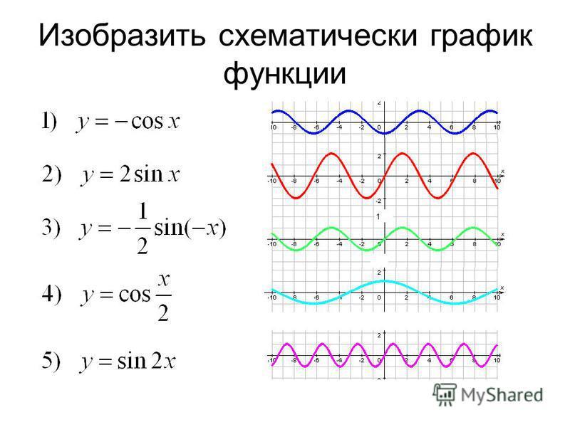 Изобразить схематически график функции 1