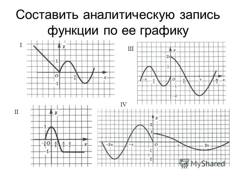 Составить аналитическую запись функции по ее графику I IV II III