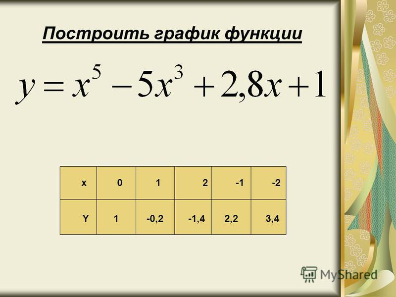 Построить график функции x 0 1 2 -1 -2 Y 1 -0,2 -1,4 2,2 3,4
