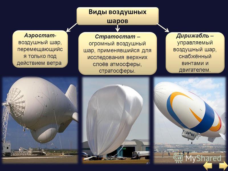 Виды воздушных шаров Аэростат- воздушный шар, перемещающийся только под действием ветра. Дирижабль – управляемый воздушный шар, снабжённый винтами и двигателем. Стратостат – огромный воздушный шар, применявшийся для исследования верхних слоёв атмосфе